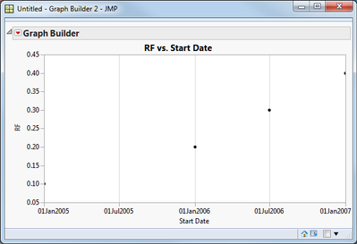 11146_rf vs start date.png