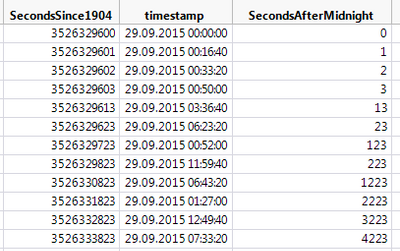 Solved: MS SQL query with timestamp / datetime / date data