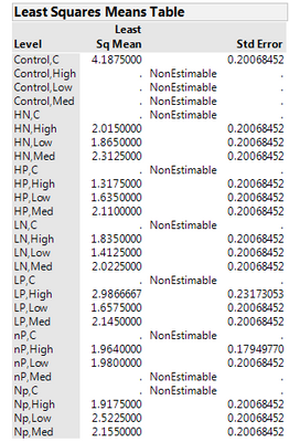 11805_Interaction Least Squares 2-way ANOVA.png