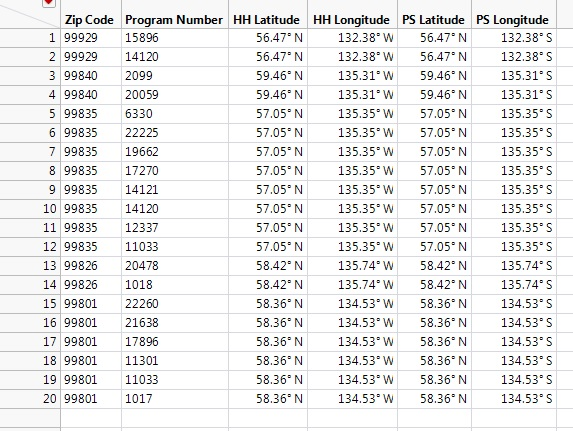 Solved: Distance Calculation using Latitude and Longitude