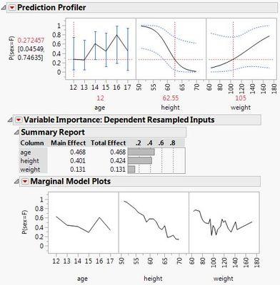 11965_Variable Importance in Prediction Profiler.JPG