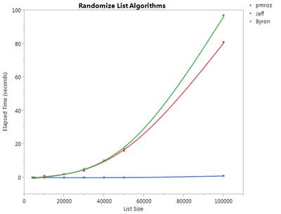 12002_Randomize List Algorithms.png