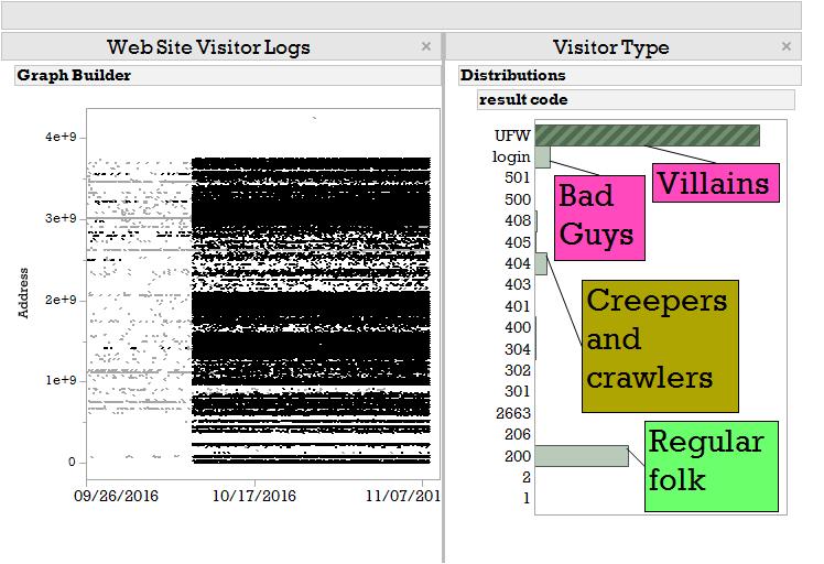 Dashboard view of web traffic