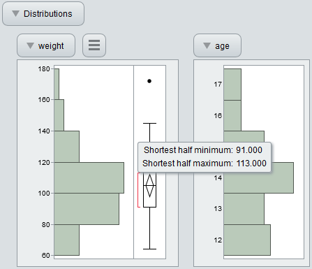 Interactive HTML Box Plot Shortest Half Values