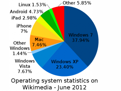 Wikimedia_OS_share_pie_chart-400x300.png