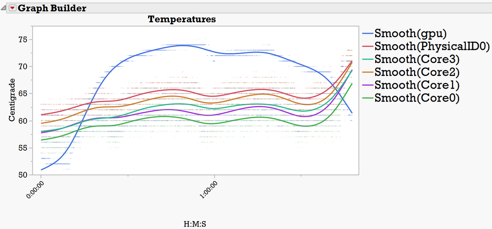 The 5 non-GPU temperatures track together