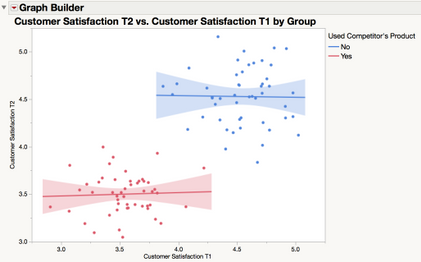 Figure 4. Scatterplot of customer satisfaction at time 1 and 2 by group (i.e., whether customers used your competitor's product). The line of best fit by group and 95% confidence intervals are also displayed.