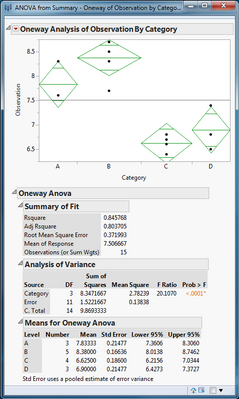 6718_ANOVA from Summary Oneway Platform.PNG