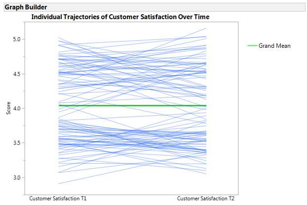 Figure 5. Spaghetti plot of individual customer satisfaction trajectories with grand mean trajectory superimposed.