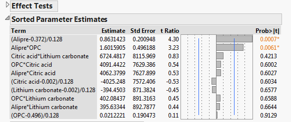 sorted parameter estimate.PNG