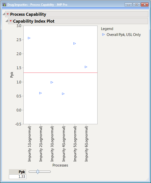 Figure 2:  Capability Index Plot