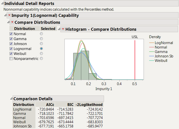 Figure 5:  Compare Distributions Report for Impurity 1 with all parametric distributions checked