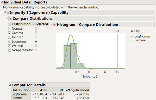 Figure 6:  Compare Distributions Report for Impurity 1 with gamma and lognormal distributions checked
