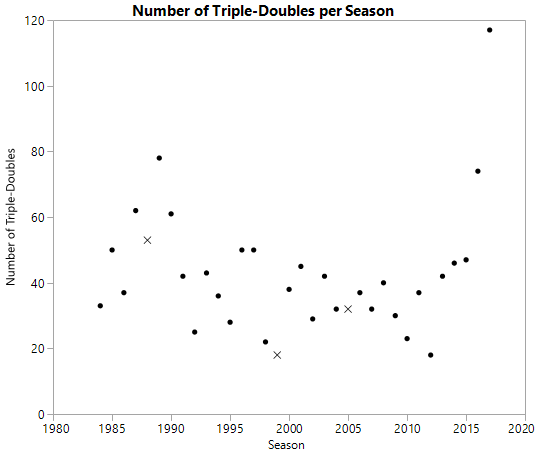 triple_double_graph1.JPG.png