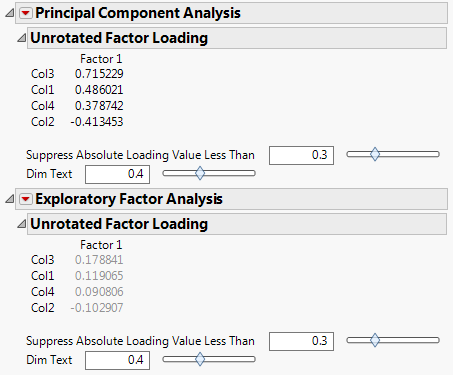 Figure 2. Component and factor loadings from a principal components analysis and exploratory factor analysis on four simulated variables that are uncorrelated.