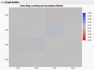 Figure 3. Heat map of reduced correlation matrix, where unities in the diagonal have been replaced by squared multiple correlations.
