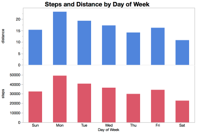 Steps and Distance.png