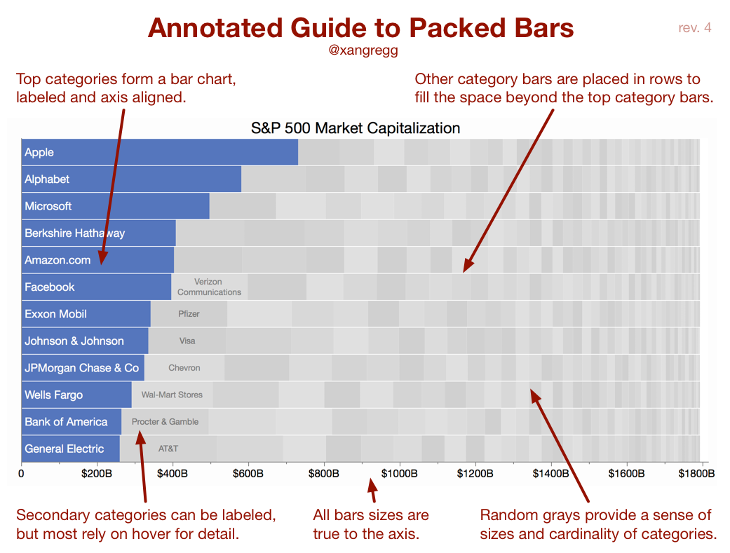 Introducing packed bars, a new chart form