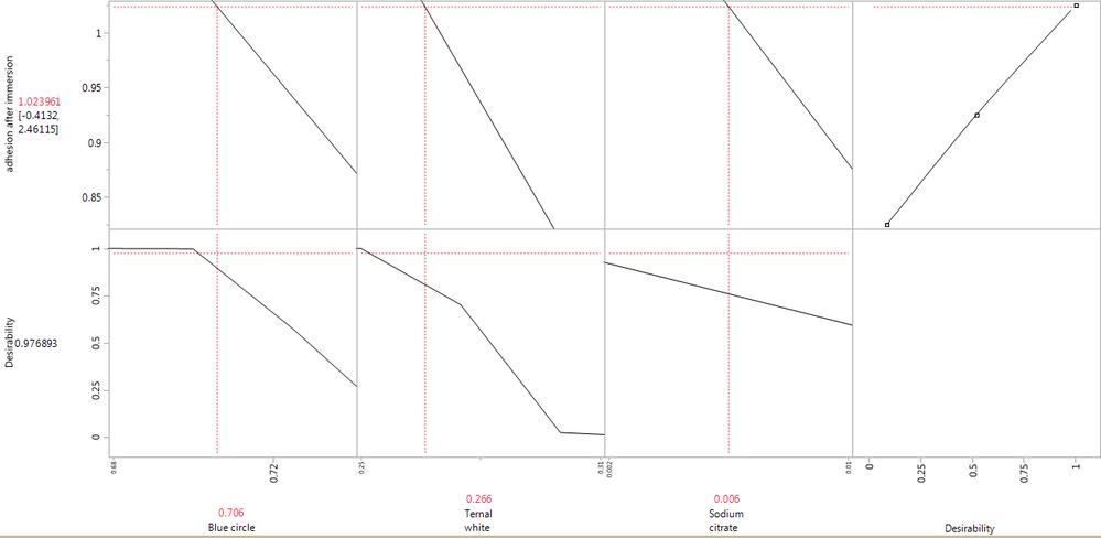 Solved: Optimization with prediction profiler - JMP User