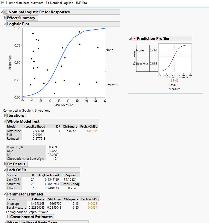 e-umbellatta regression.png
