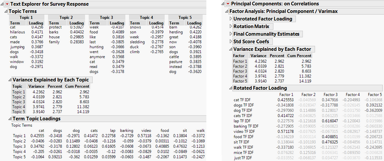 "Figure 2. Side-by-side comparison of Topic Analysis and Rotated Principal Components Analysis, which can be accessed through the ""Factor Analysis"" option in the Principal Components platform."