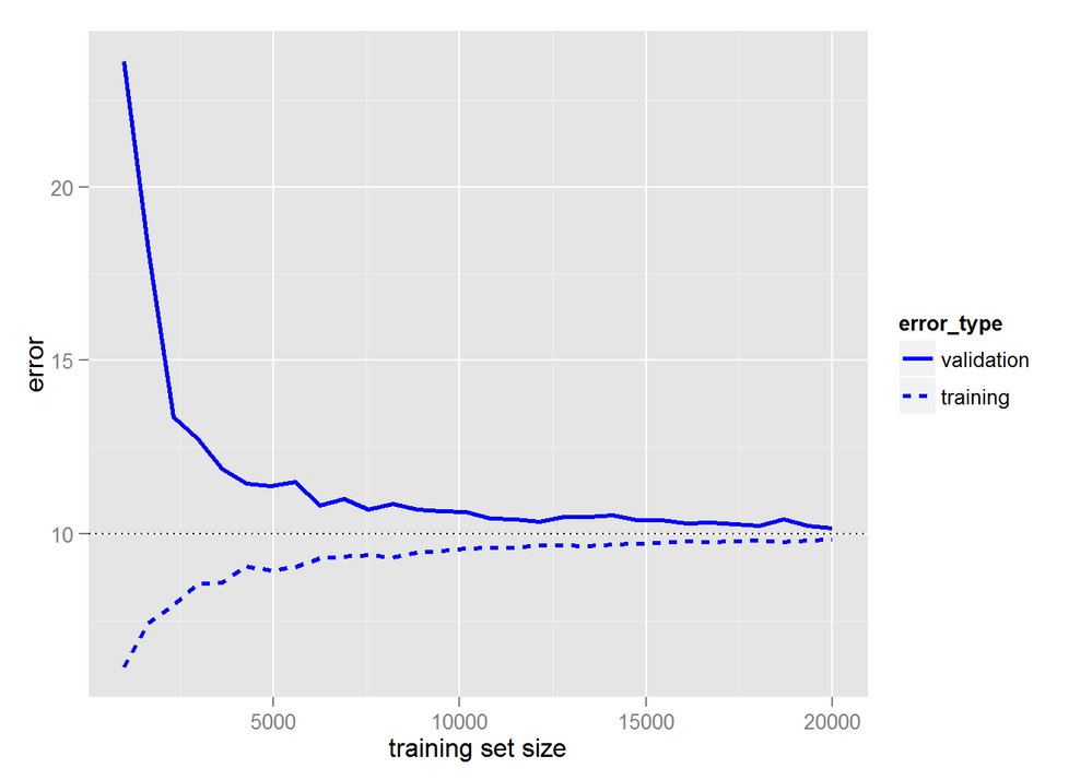 How to generate a Learning Curve Plot for a machine learning method