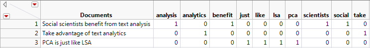 Figure 2. Sample Document Term Matrix (DTM) of three documents.