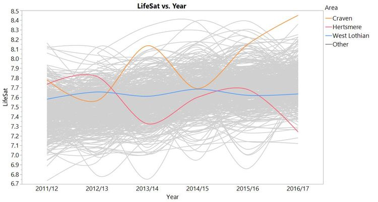 LifeSat trends for all areas (smoother fit). Craven, Hertsmere and West Lothian highlighted.