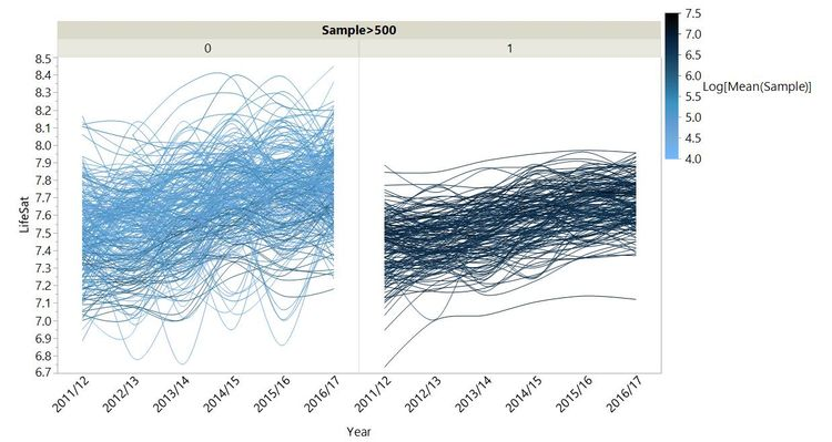 LifeSat trends coloured by sample size and split for sample sizes less than and greater than 500.