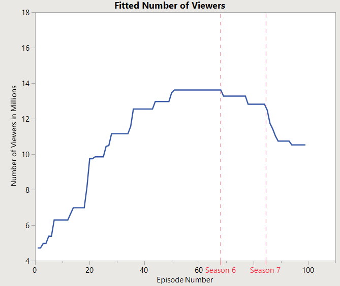 Figure 2: Estimated trend function for the number of viewers
