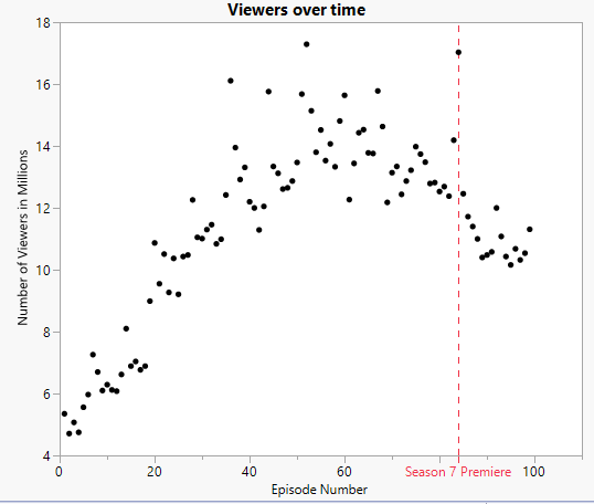 Figure 1: Number of viewers for each episode of The Walking Dead