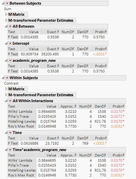 Solved: Interpreting MANOVA repeated measure - JMP User