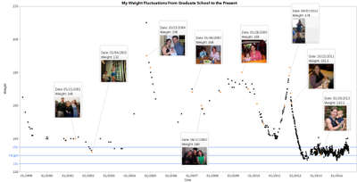 7231_Weight Graph Grad School to Present 9-9-14.png