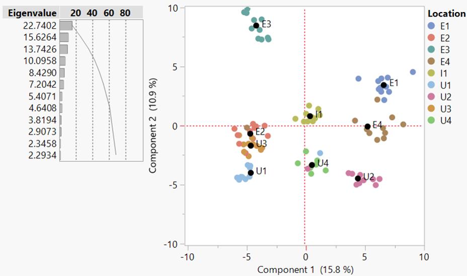 Understanding microbial communities