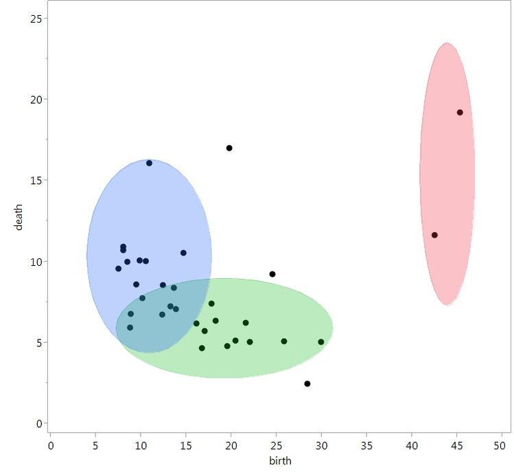 Same data, but with coloring for clusters, which now provides a meaningful interpretation of the data