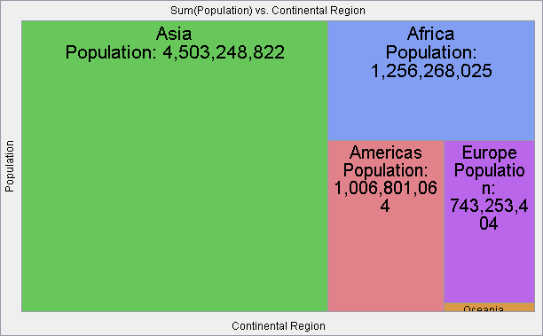World population grouped by continental region and ordered by cell size