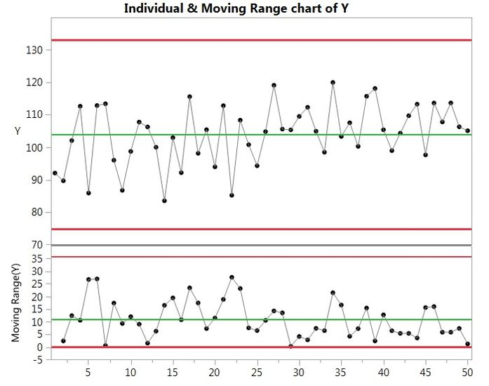 Figure 1. Traditional Shewhart Individual and Moving Range chart of temperature