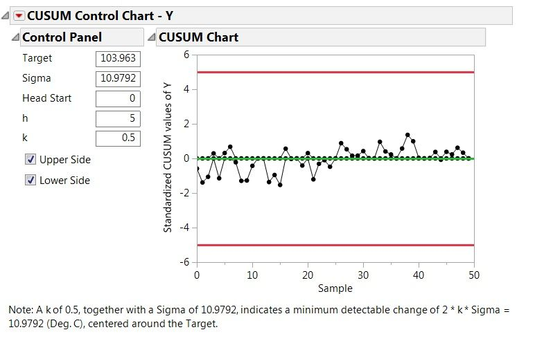 Figure 2. CUSUM Control Chart of temperature with default values