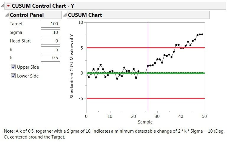 Figure 3. CUSUM Control Chart of temperature with Target set to 100