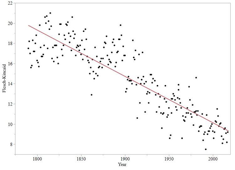 General Trend Between Year and Flesch-Kincaid Grade Level