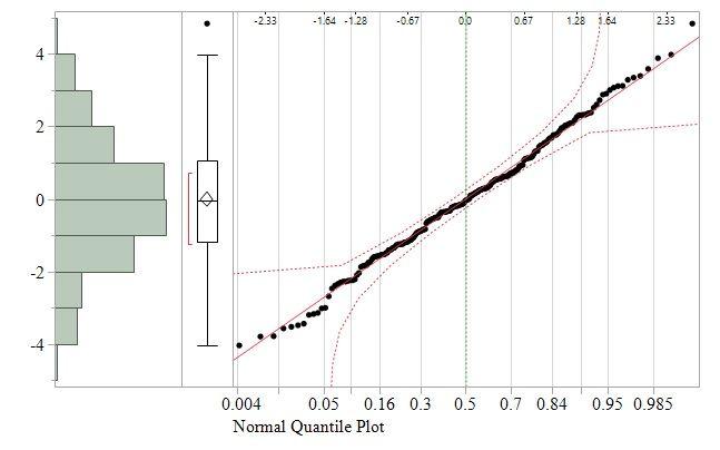 Residual Normal Quantile Plot