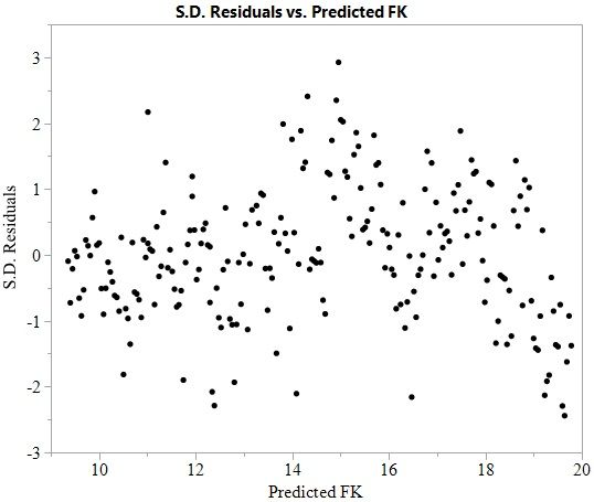Standardized Residuals versus Predicted Values
