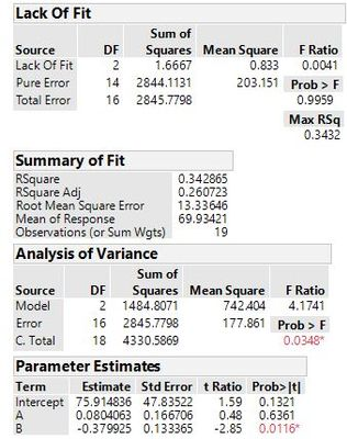 Solved: Why DF of pure error of LOF test change when terms