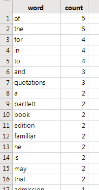 Table of word counts