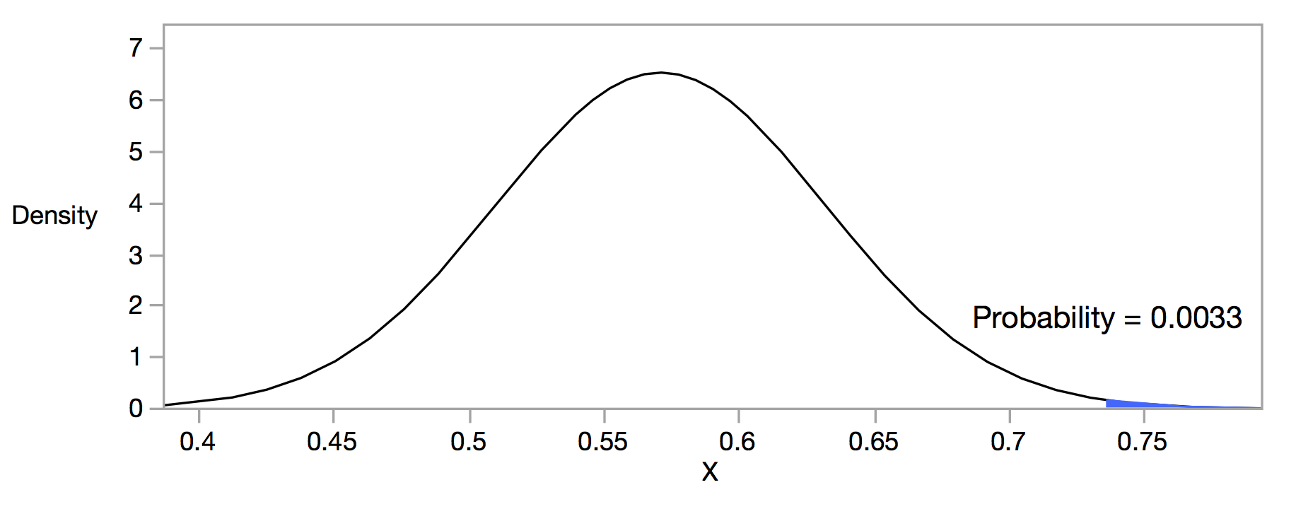 Solved: How do I generate an AUC p value - JMP User Community