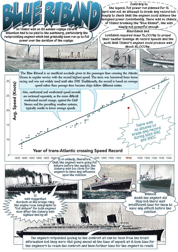 Titanic Engine Room Underwater: Titanic Data