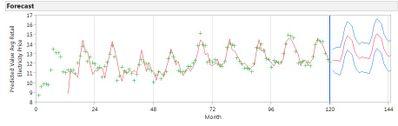 7546_Time Series Forecast.jpg